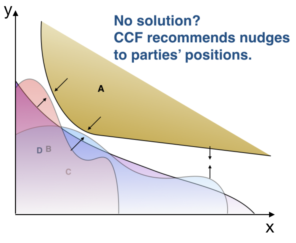 3. If no solution is found, the parties are invited to adjust their positions.