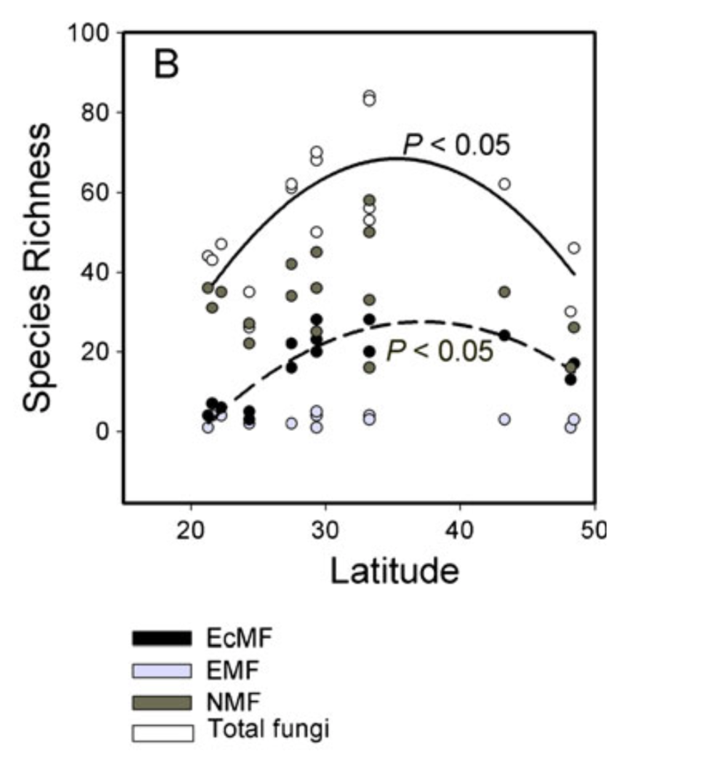 Fungal richness is unimodal and most rich in temperate systems.   Ling-Ling Shi  et al. 2013