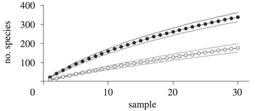 Aerial rhizomorphs promotes arthropod diversity.Black circles represent plots with intact aerial rhizomorphs, white circles show plots with aerial rhizomorphs removed. Snaddon et al. 2011 .