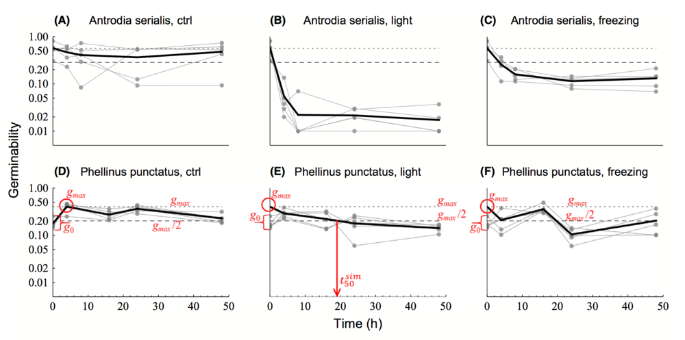 Spore germination as a function of light and freeze treatment in a thin-walled species (A) vs. a thick-walled species (B).  Norros et al. 2015 .