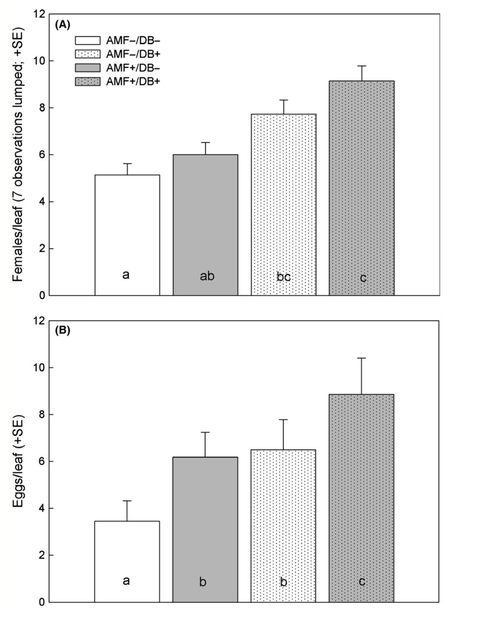 The number of females and number of eggs produced as function of rhizosphere treatment. Khaitov  et al. 2015.