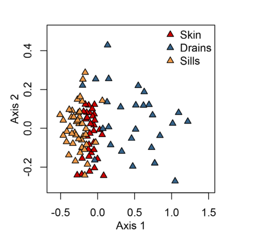 Different indoor niches, different fungal communities. These communities are still largely nested within the outdoor airborne samples. Adams et al. 2013 .