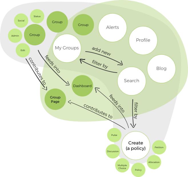 Polco_ERAF Systems Concept Diagram