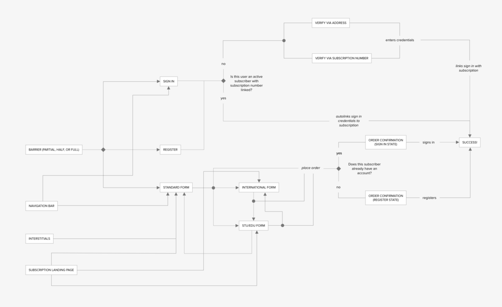 WIRED_User Flow_Legacy System.png