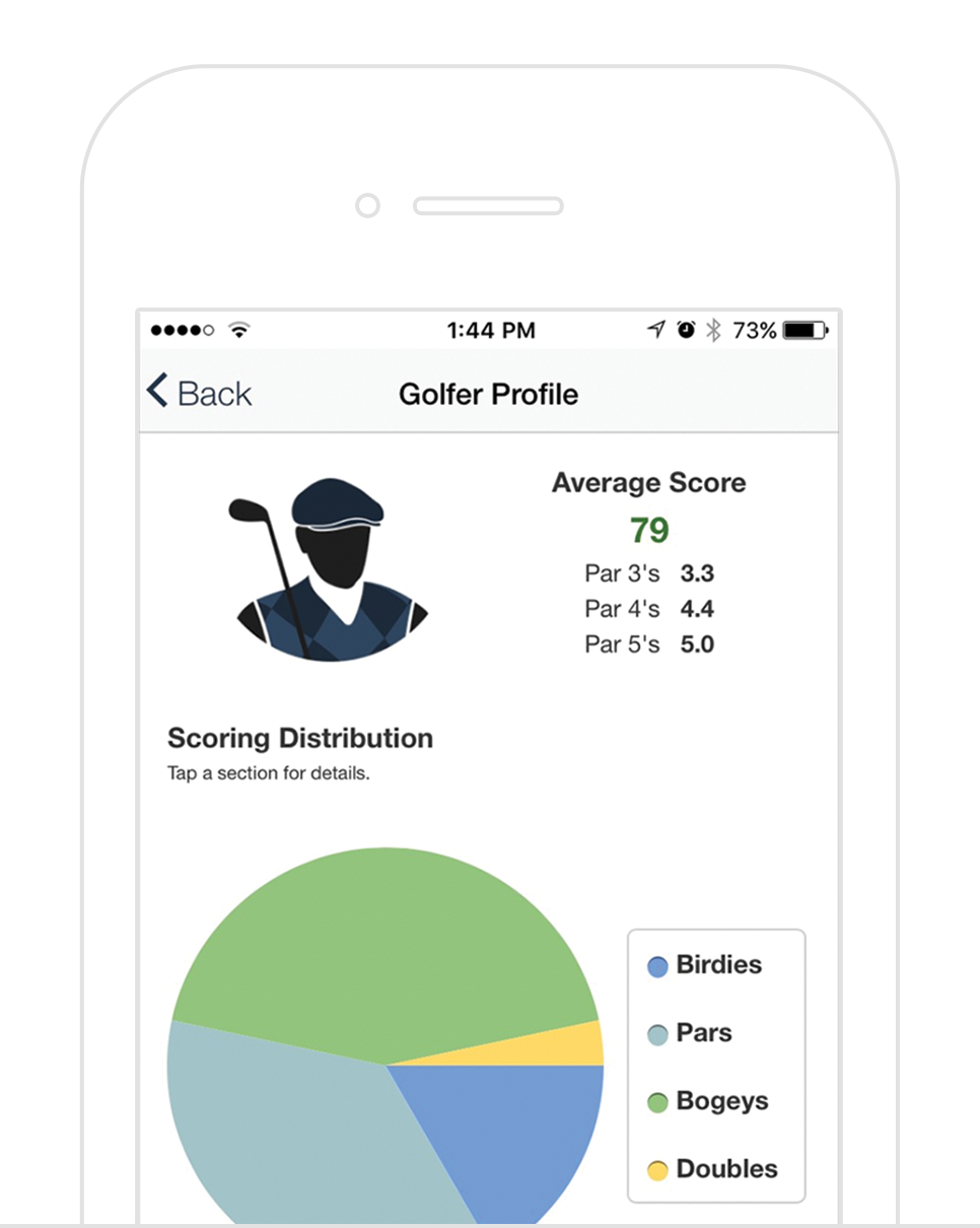 Stats Tracker - Automatically track statistics like avg score, scoring trend, how often they birdie/par/bogey, and more. A great way to get new golfers excited about their progress as they learn the game.