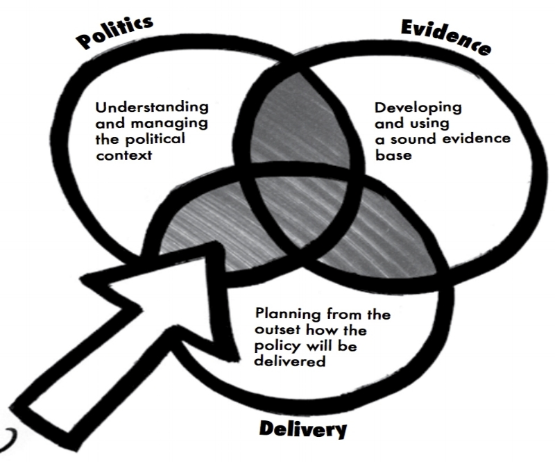 Kimbell, L. (2015)   Applying Design Approaches to Policy Making: Discovering Policy Lab .  Image credit: Lucy Kimbell