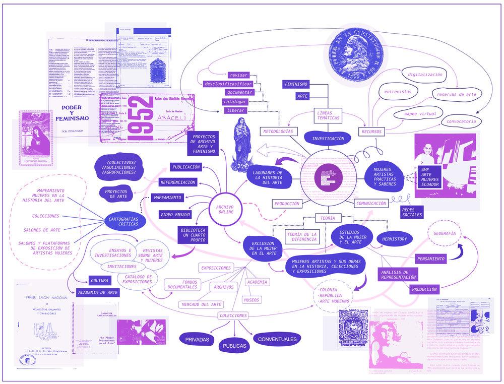 Mapa general del proceso y prácticas de la investigación para el proyecto  Archivas & Documentas_Mujeres, Arte y Visualidades Ecuador.     (Click para ampliar la imagen)