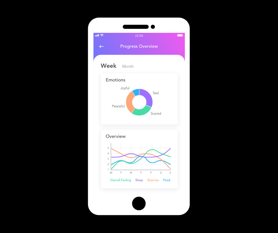 Progress Overview - App users can easily access a weekly and monthly snapshot of their overall emotions, sleep, exercise and food consumption. These stored data points encourage continued progress and allow the user to identify trends and skill building needs.