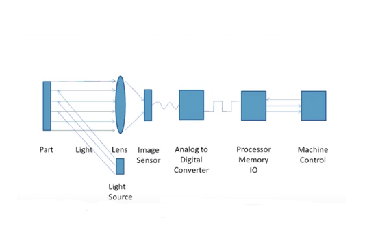 Machine Vision System Breakdown Image