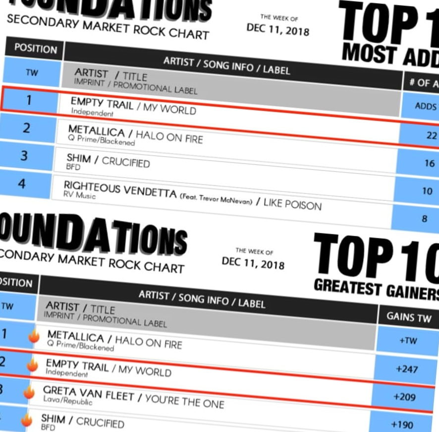"TWENTY-TWO secondary market adds - #2 MOST ADDED spot on the Billboard (BDS) Mainstream Rock Indicator Chart - #1 MOST ADDED spot on the Foundations Chart for single, ""My World"". - Reported December 11th, 2018"
