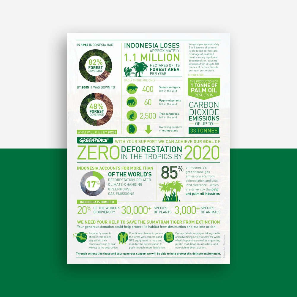 Shanti-Sparrow-greenpeace-infographic-layout-design