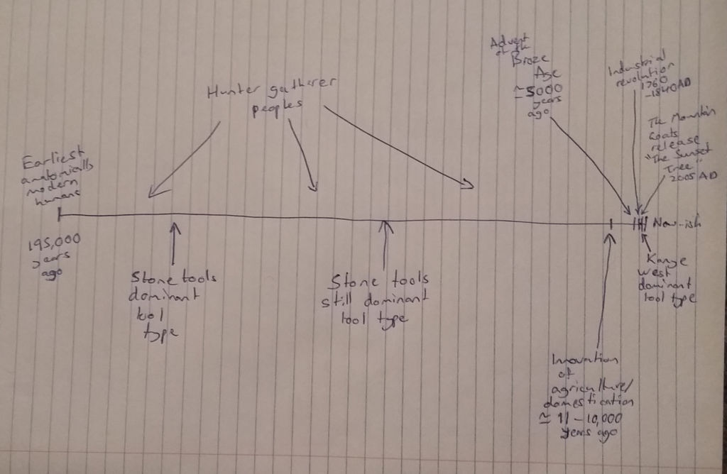 An approximate, and highly abridged timeline of human history.