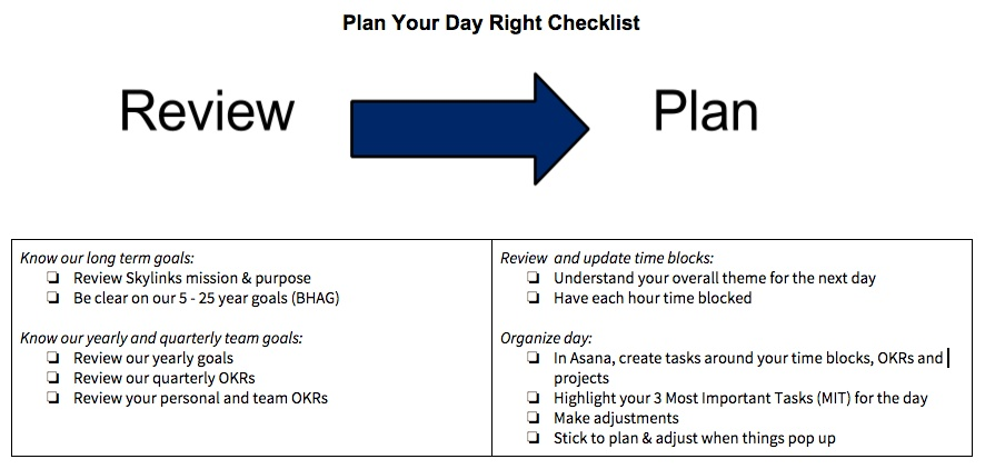 How to plan your day - Nate Anglin