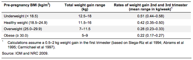pre-pregnancy BMI table.png