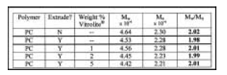 Table 1: Molecular weight