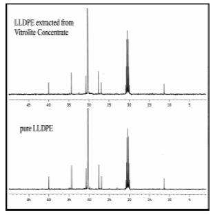 Figure 2: NMR
