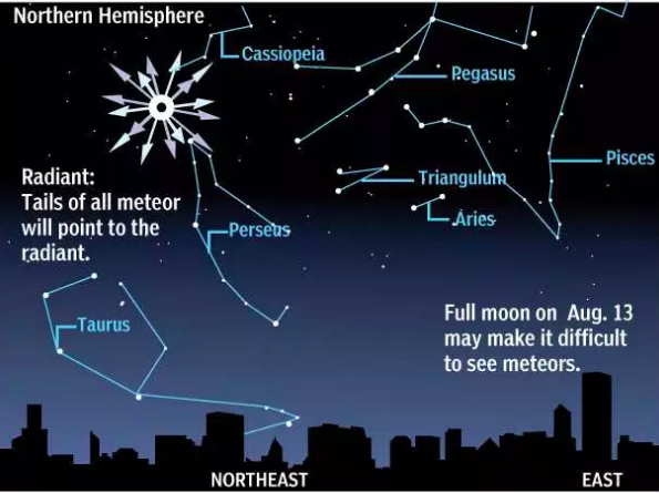 The Perseid meteor showers peak Saturday. Here's what to look for - This year, the visibility of Perseid meteors will be jeopardized by Saturday's full moon; because of the moon's brightness, fainter meteors will be invisible to the human eye.