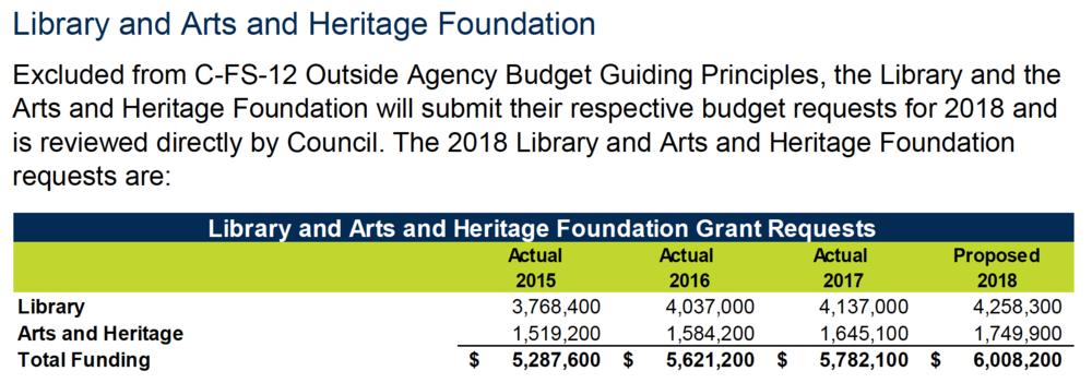 2018 Budget document