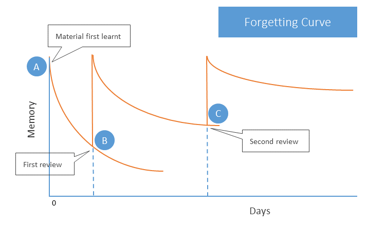forgetting-curve-e1512587076108.png