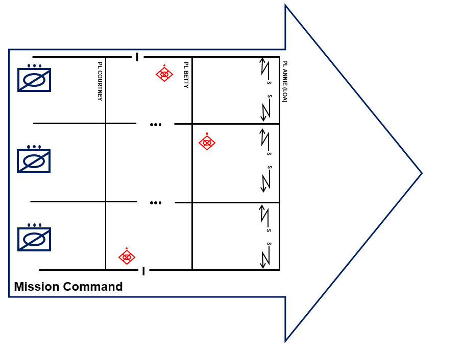 Figure 3 – The higher commander conducts operations based on mission orders and decentralized execution.
