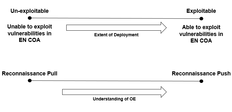 Figure 4  - The commander must understand the relationship between tactical risk in the commitment to a particular course of action and understanding of the operational environment.