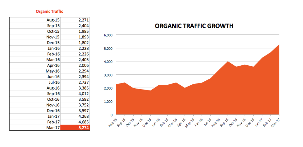 Organic Traffic Growth Of 132% In 20 Months - i.e. more than 2x