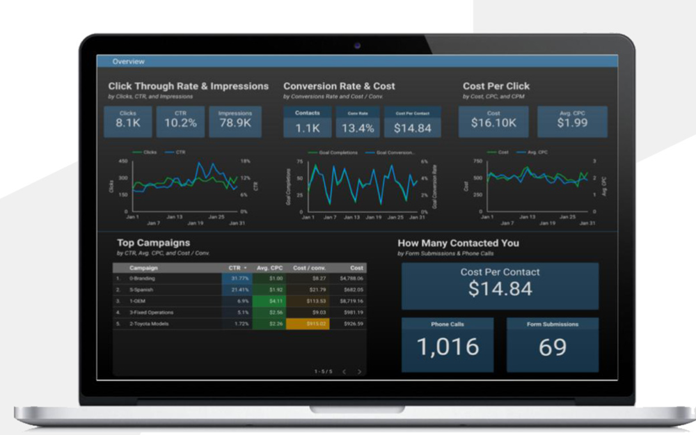 Data Studio Reporting - Fox's Dealer Dashboards are real-time (utilizing data APIs) and customizable for each client. Fox also offers live dashboards to show cost per session and cost per action compared to historical benchmarks. This means your campaign managers will see and respond instantly to campaigns, using past performance to guide and continue to drive results over time.