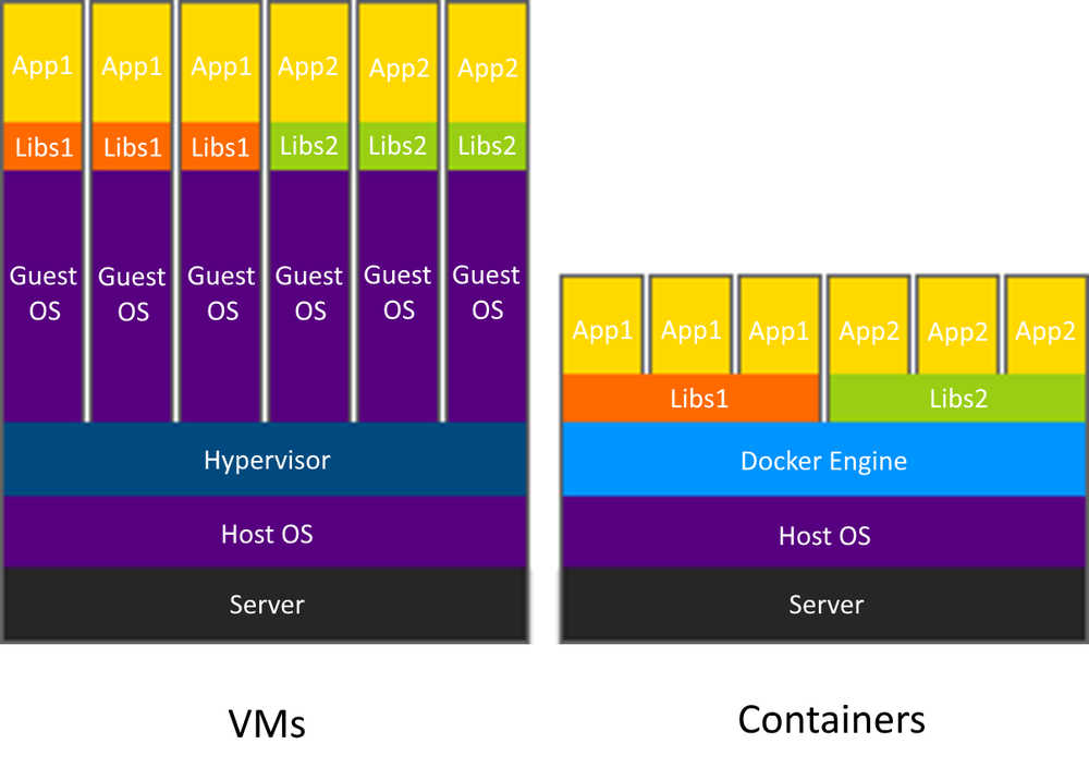 VM_vs_Container_stack.png