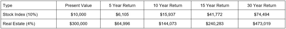 investment-returns-real-estate-stocks.png