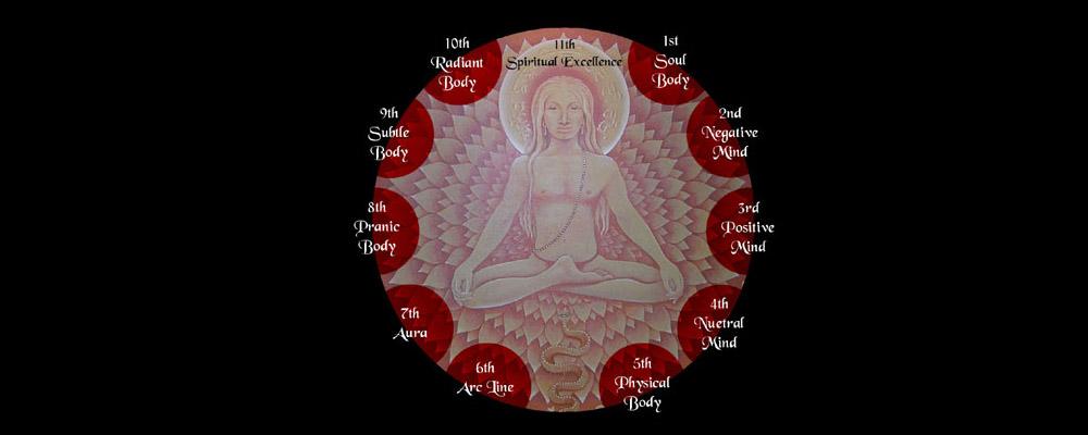 Kundalini Yoga 10 bodies as taught by Yogi Bhajan