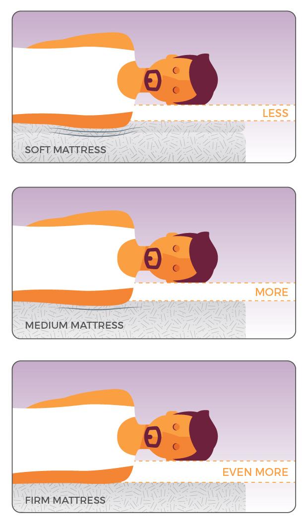 mattress effect.jpeg