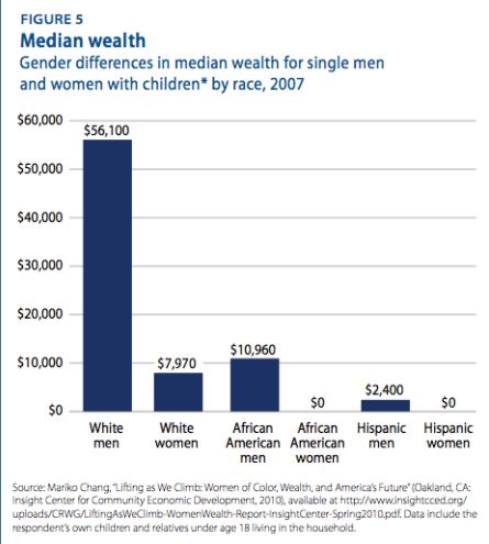 Wealth inequality of black women and hispanic women