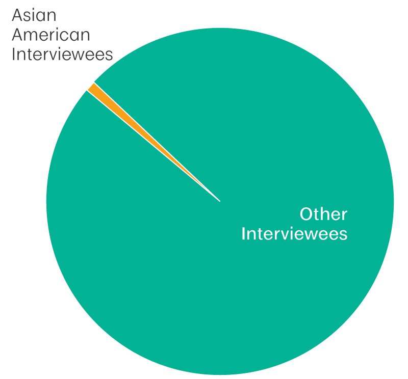 "Out of 5,934 interviews in the SOHP, 47 are tagged as ""Asian American interviewee"""