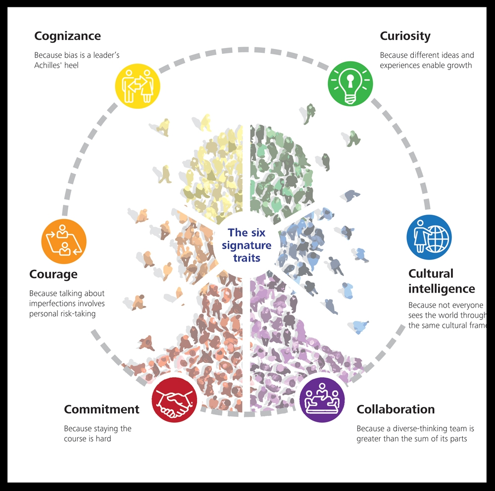 Why are we different? - We specialize in working with leaders and we appreciate the time constraints they faceWe encourage leaders to understand themselves better through using Belbin team roles analysisWe focus on developing the 6 key traits of inclusive leadership