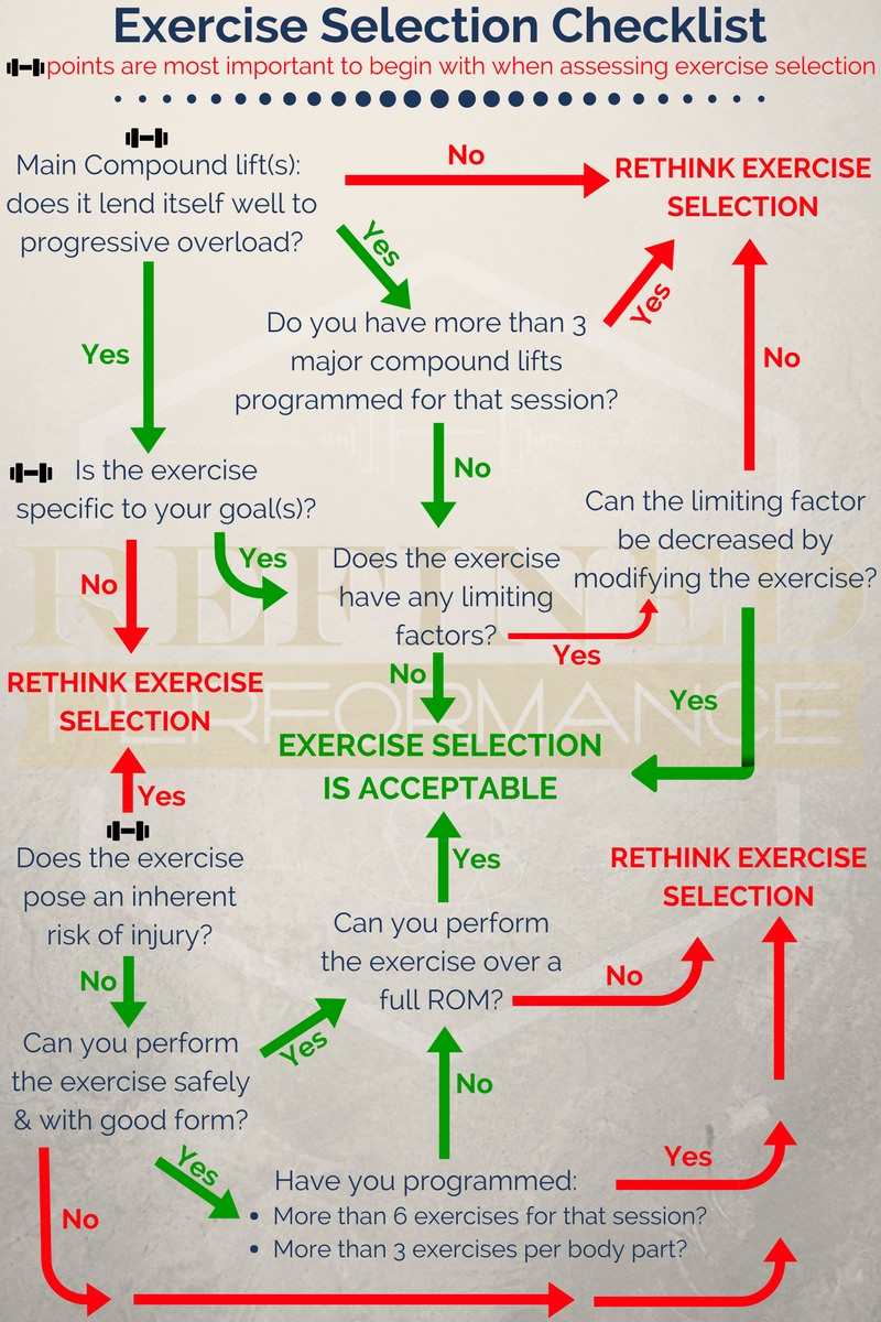 A Guide To Exercise Selection For Muscle Building — Refined Performance