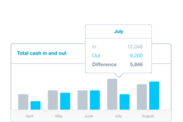 See your cash flow in real-time - Xero puts all of your most important information on a beautiful, easy-to-understand dashboard – so you can easily see how your business is doing at a glance.