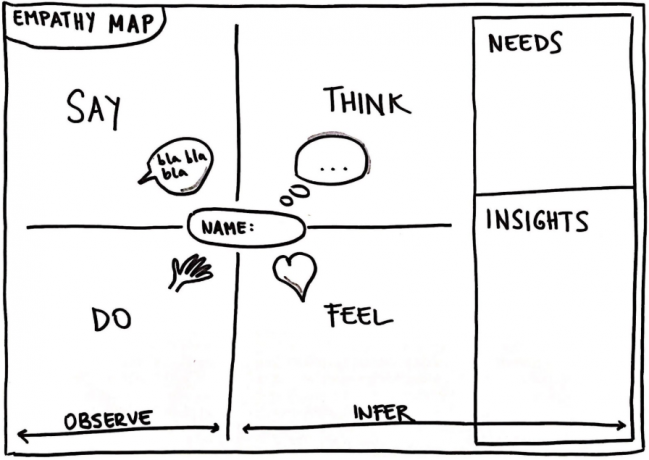 Fonte: https://blog.scopi.com.br/mapa-da-empatia-quem-e-o-seu-cliente/