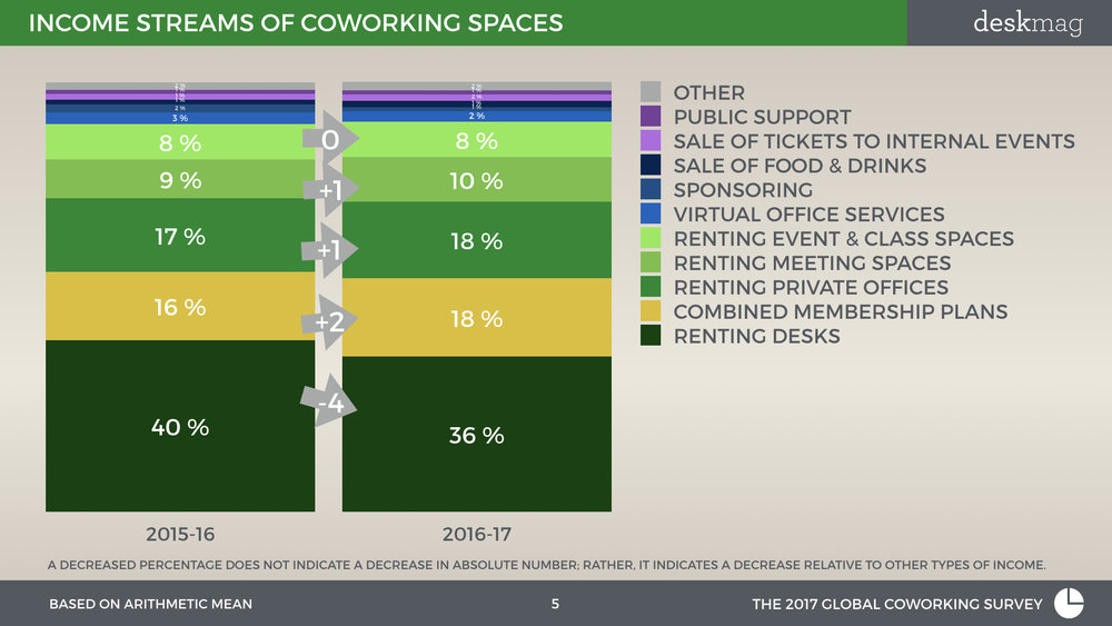 Profitability Of Coworking Spaces - GCS 2017 Normal Font Full Version.005.jpeg