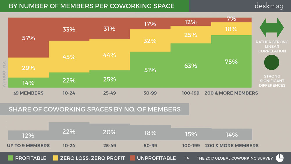 Profitability Of Coworking Spaces - GCS 2017 Normal Font Full Version.014.jpeg
