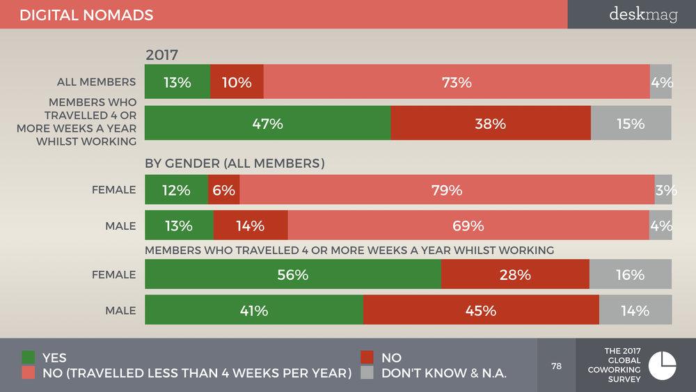 Members Of Coworking Spaces - Global Coworking Survey 2017 All Slides DEMOGRAPHICS.078.jpeg