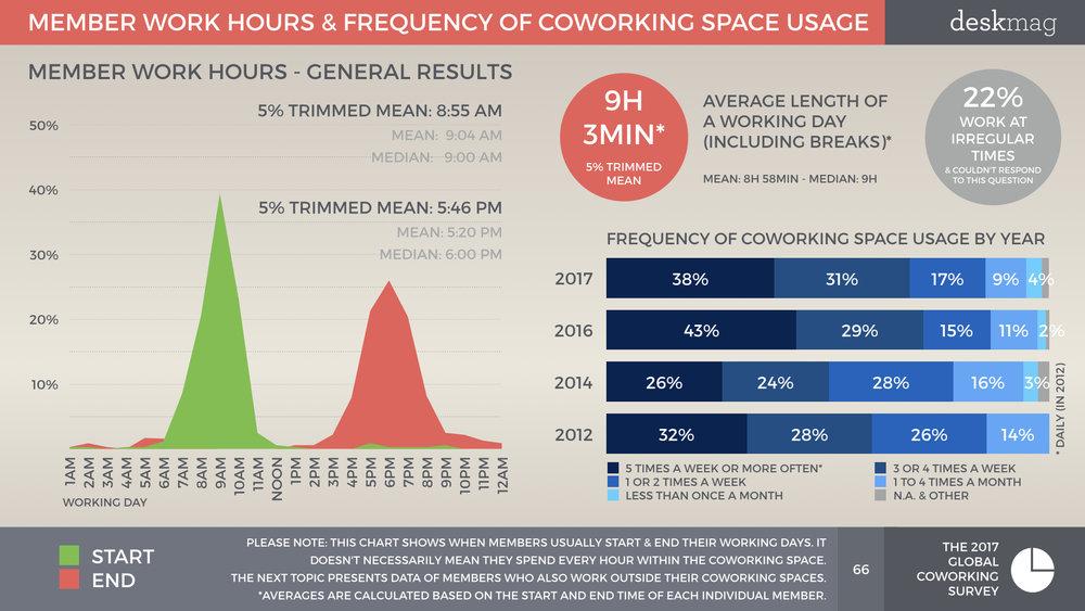 Members Of Coworking Spaces - PART 2 - Global Coworking Survey 2017 All Slides.066.jpeg