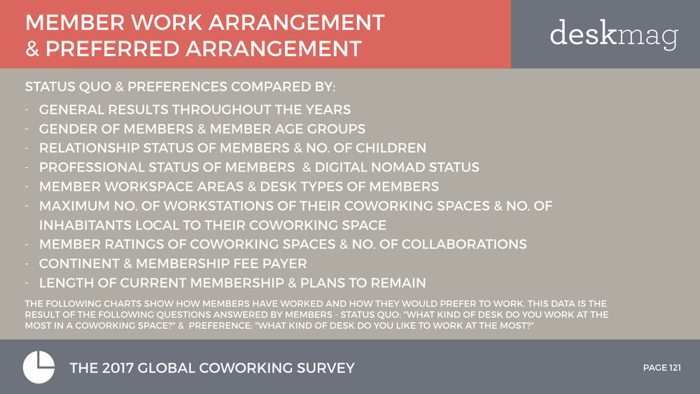 Members Of Coworking Spaces - PART 2 - Global Coworking Survey 2017 All Slides.121.jpeg