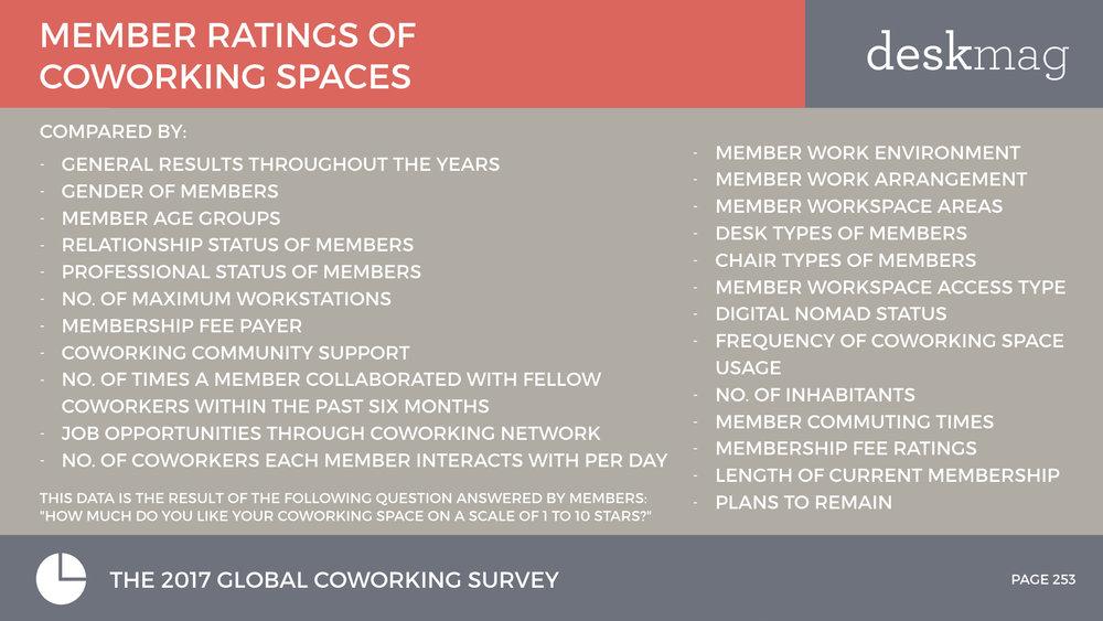 Members+Of+Coworking+Spaces+-+PART+2+-+Global+Coworking+Survey+2017+All+Slides.253.jpeg