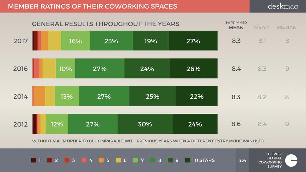 Members+Of+Coworking+Spaces+-+PART+2+-+Global+Coworking+Survey+2017+All+Slides.254.jpeg