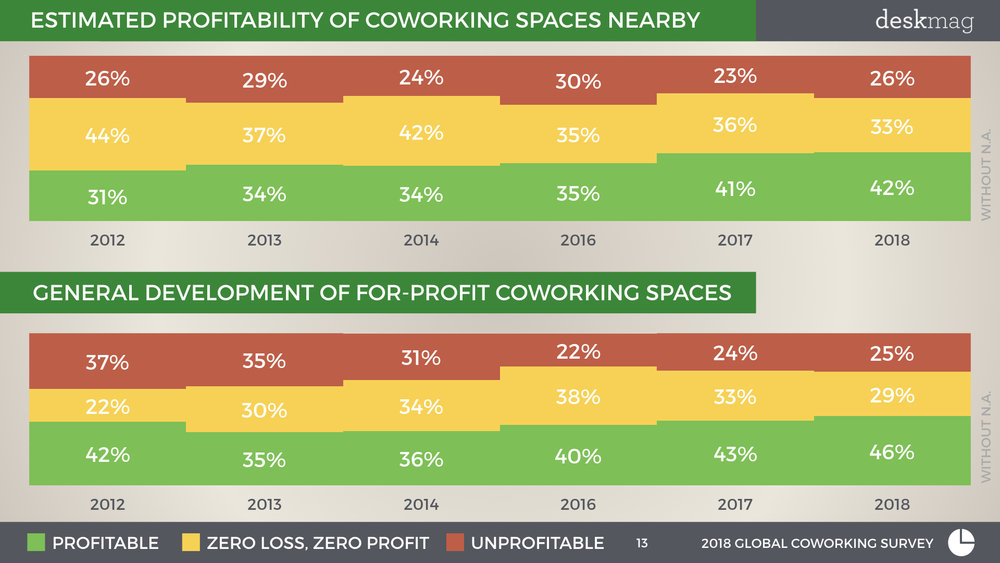 2018 GCS - Profitability Of Coworking Spaces - Normal Font Full Version.013.jpeg