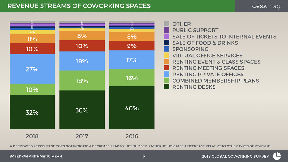 2018 GCS - Profitability Of Coworking Spaces - Normal Font Full Version.005.jpeg