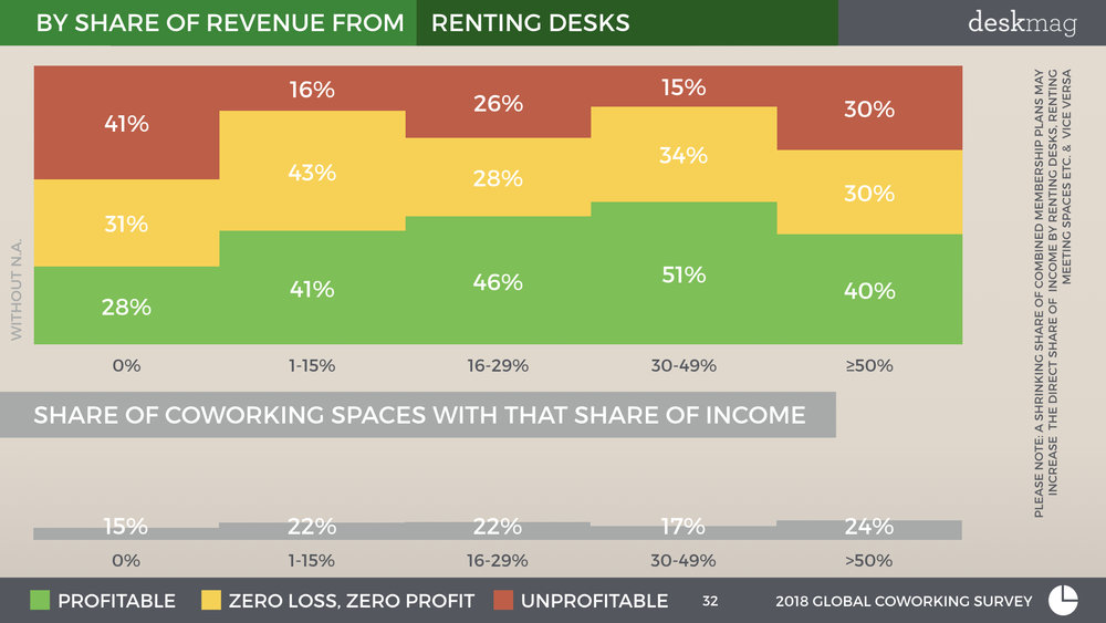 2018 GCS - Profitability Of Coworking Spaces - Normal Font Full Version.032.jpeg