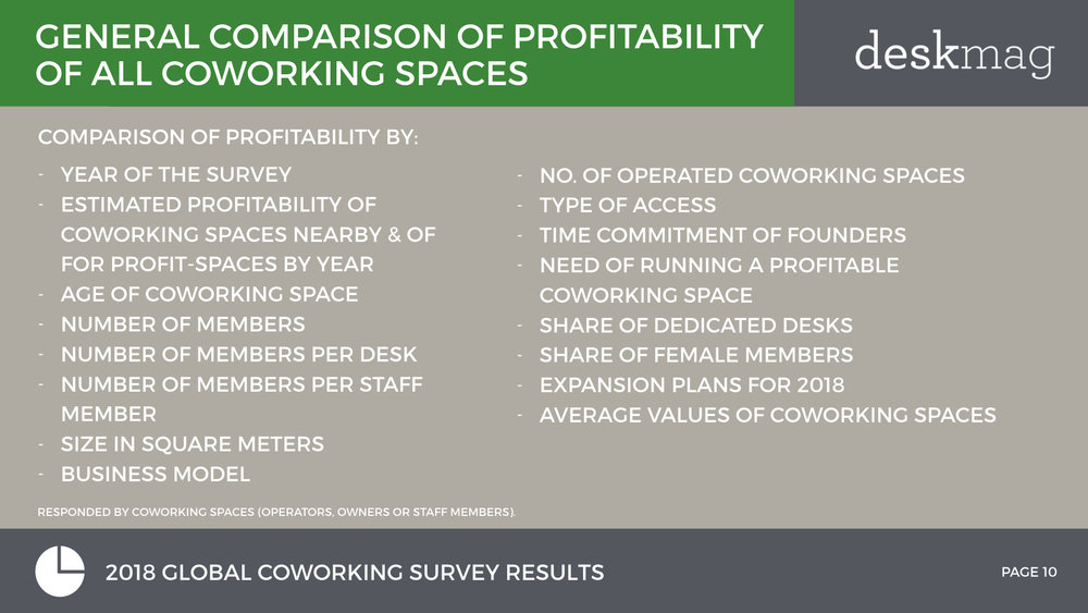 2018 GCS - Profitability Of Coworking Spaces - Normal Font Full Version.010.jpeg