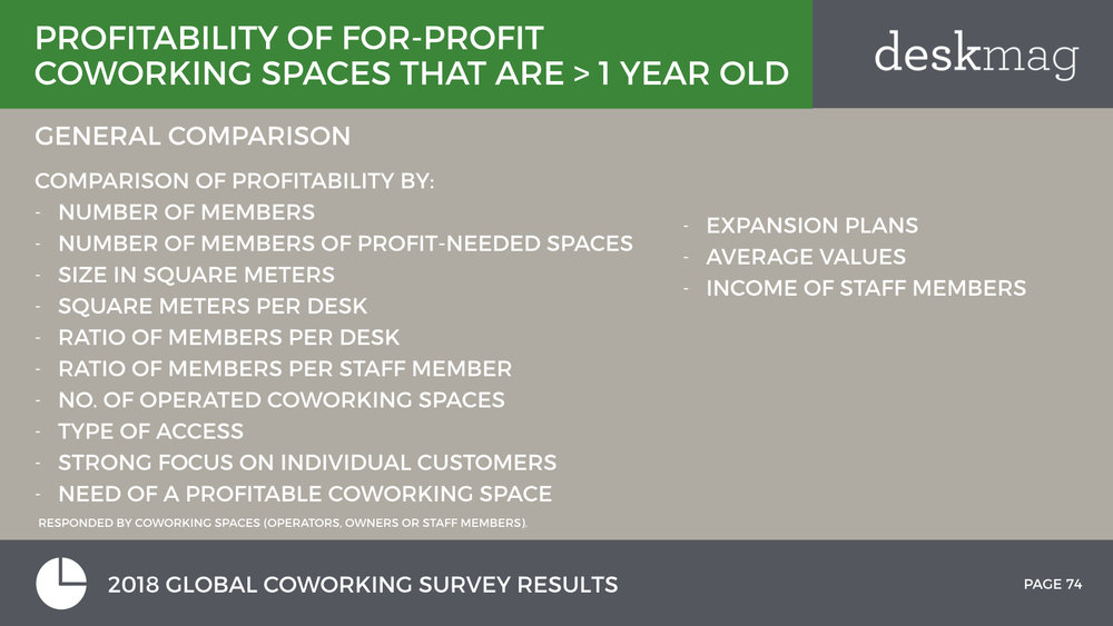 2018 GCS - Profitability Of Coworking Spaces - Normal Font Full Version.074.jpeg