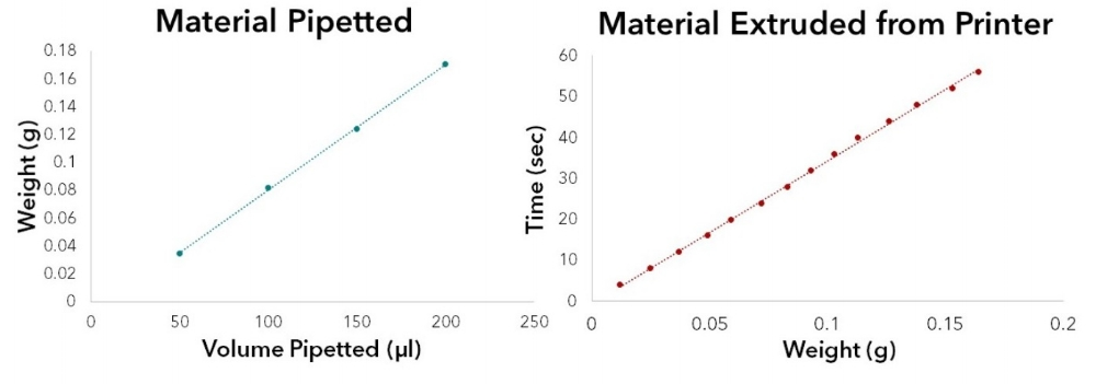 Figure 7: Sample graphs of volume vs weight (left) to determine volume estimate based on weight and extrusion time vs weight (right) to estimate volume extruded based on time.
